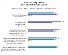 Post-Screening Survey - Univ. of Nebraska -Lincoln